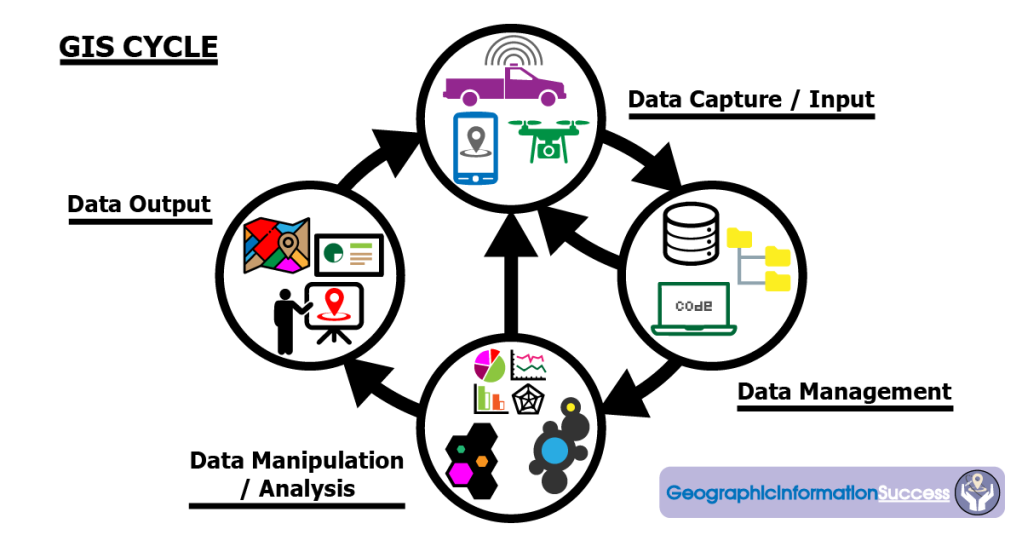 The GIS cycle is a good place to start to understand your geoscience data.
