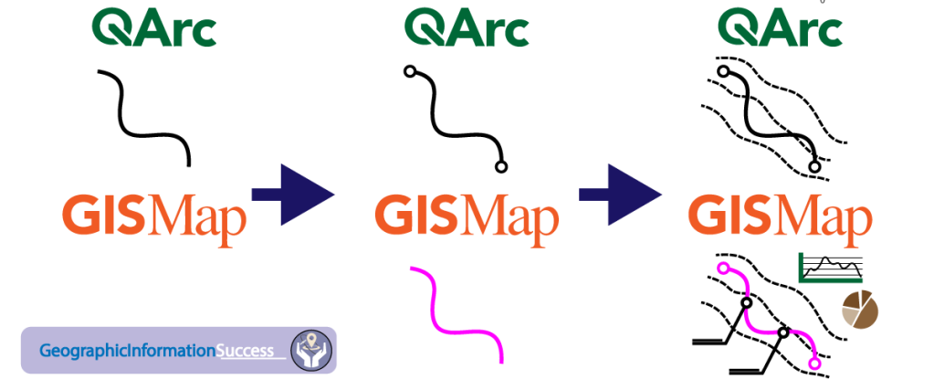 All the major GIS software are inspired to copy eachother.
